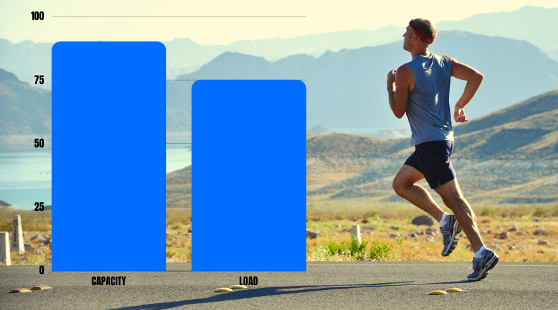 runner running next to a load and capacity graph