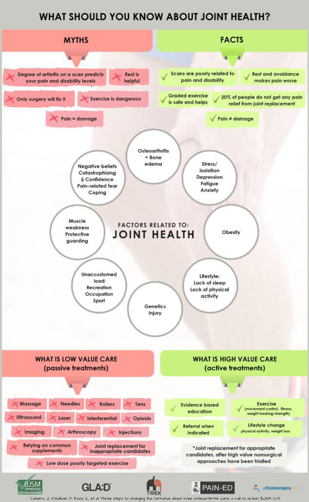 Fact sheet running with osteoarthritis
